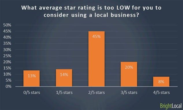 Graph displaying the poor patient reviews can cost you up to 72% of your potential patients