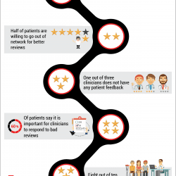Inforgraphic - Improve patient ratings to book more appointments