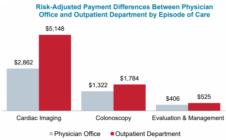 payment differences between private practices and hospitals graph